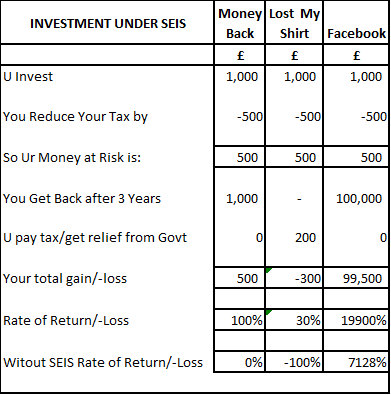 Investment under SEIS & Without