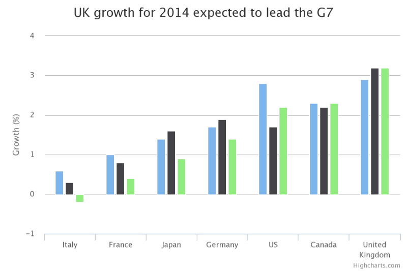 Chart showing UK position in G7